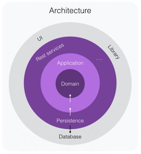 DDD Architecture
